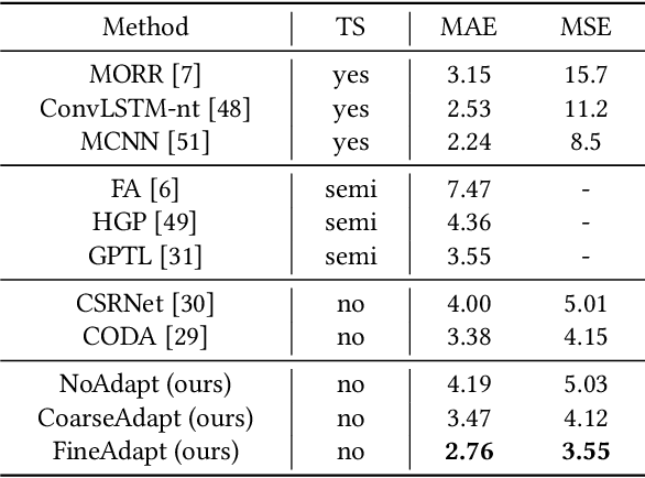 Figure 4 for Coarse to Fine: Domain Adaptive Crowd Counting via Adversarial Scoring Network