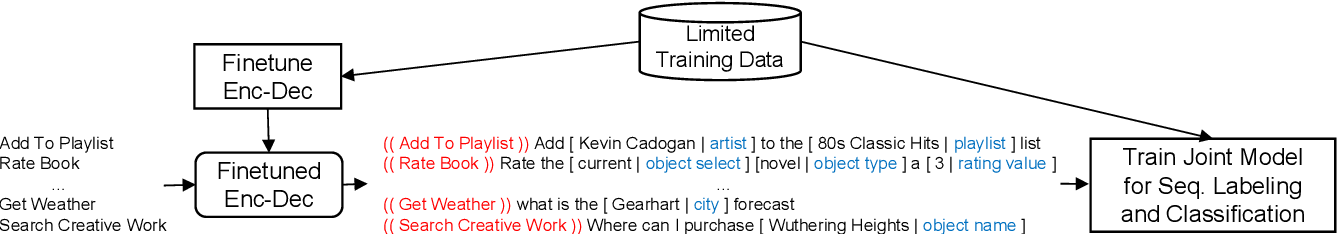 Figure 1 for Joint Text and Label Generation for Spoken Language Understanding
