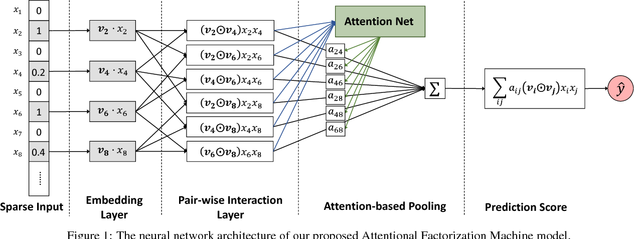 Figure 1 for Attentional Factorization Machines: Learning the Weight of Feature Interactions via Attention Networks
