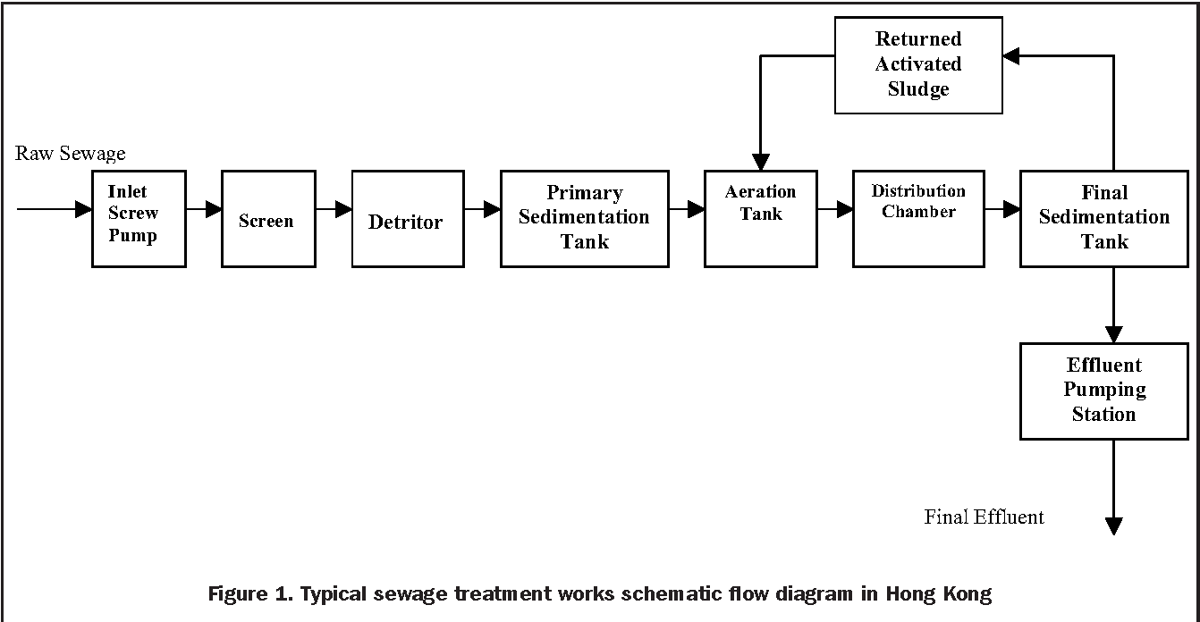 Figure 1 from Treatment of mixed (fresh and salt) wastewater ... on