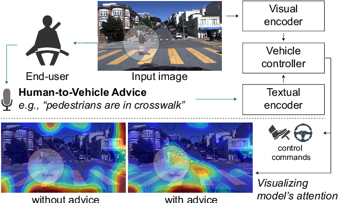 Figure 1 for Grounding Human-to-Vehicle Advice for Self-driving Vehicles