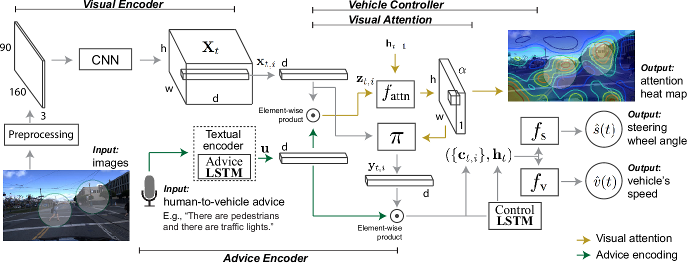 Figure 3 for Grounding Human-to-Vehicle Advice for Self-driving Vehicles