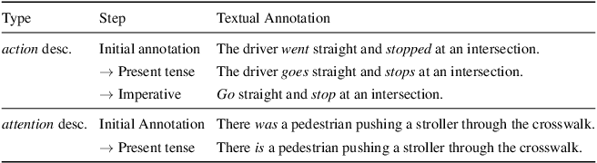Figure 2 for Grounding Human-to-Vehicle Advice for Self-driving Vehicles