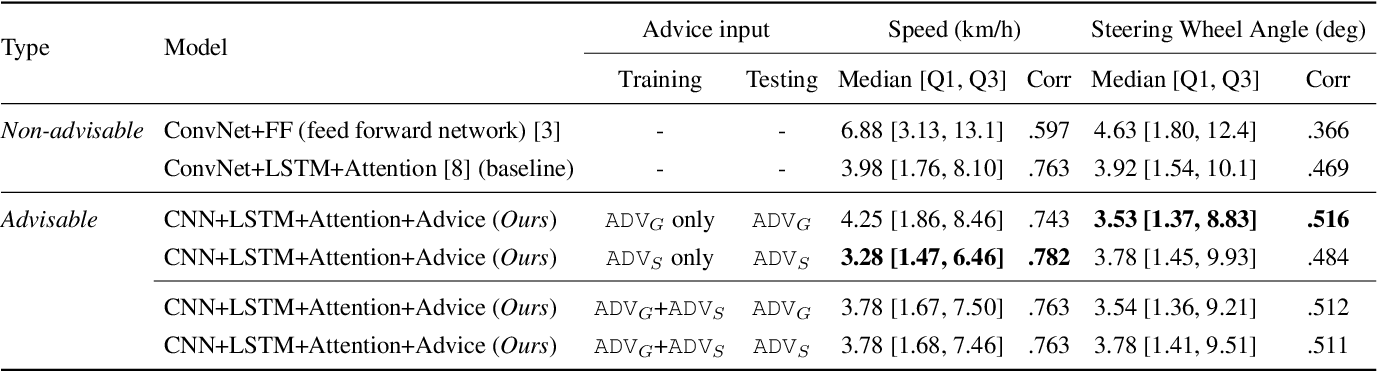 Figure 4 for Grounding Human-to-Vehicle Advice for Self-driving Vehicles