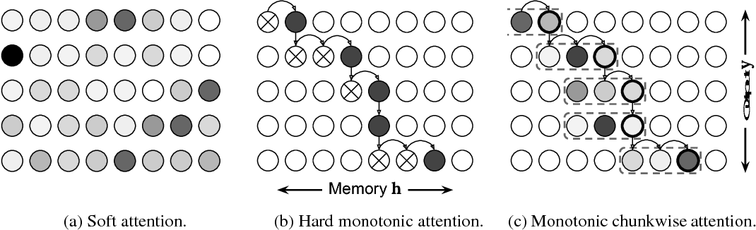 Figure 1 for Monotonic Chunkwise Attention
