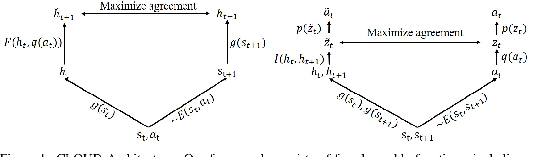 Figure 1 for CLOUD: Contrastive Learning of Unsupervised Dynamics