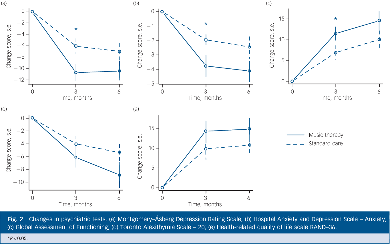 Figure 2 from Individual music therapy for depression: randomised