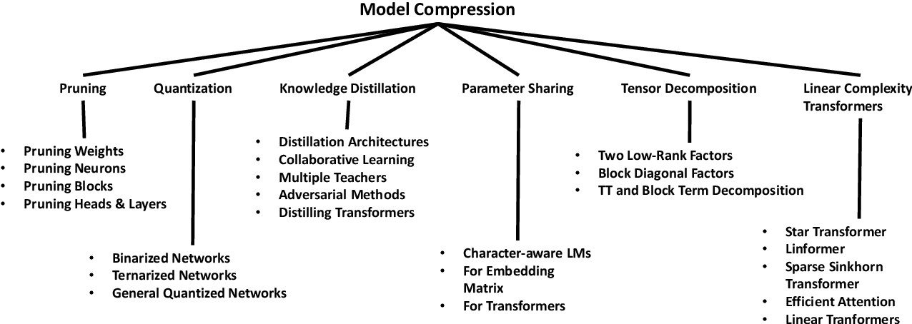 Figure 1 for Compression of Deep Learning Models for Text: A Survey