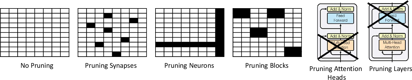 Figure 3 for Compression of Deep Learning Models for Text: A Survey