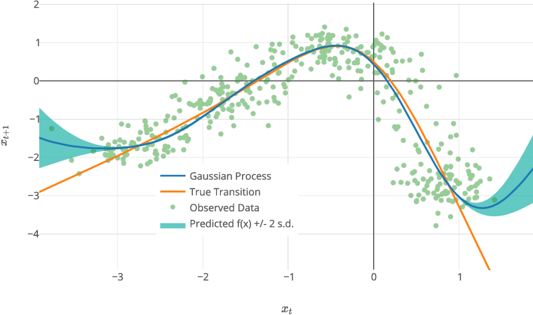 Figure 1 for Closed-form Inference and Prediction in Gaussian Process State-Space Models