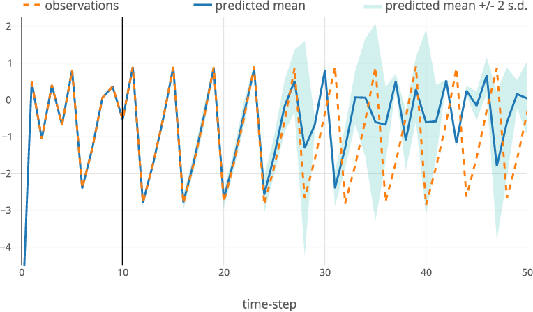 Figure 2 for Closed-form Inference and Prediction in Gaussian Process State-Space Models