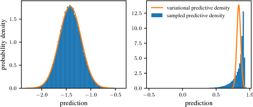Figure 3 for Closed-form Inference and Prediction in Gaussian Process State-Space Models