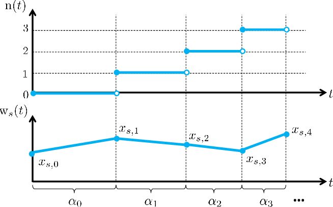 Figure 1 for Fictitious play in zero-sum stochastic games
