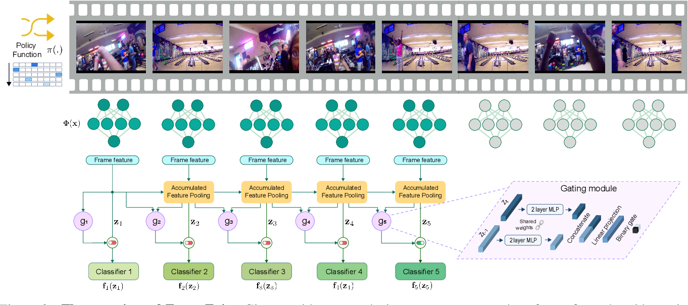 Figure 3 for FrameExit: Conditional Early Exiting for Efficient Video Recognition