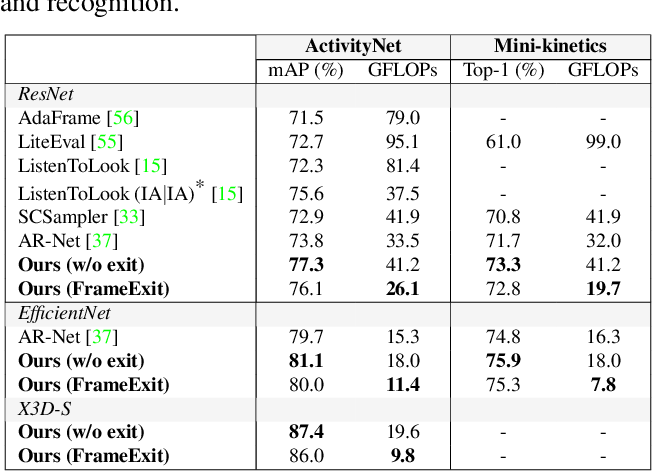 Figure 2 for FrameExit: Conditional Early Exiting for Efficient Video Recognition