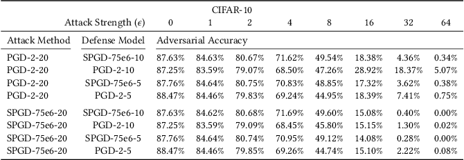 Figure 3 for Toward Few-step Adversarial Training from a Frequency Perspective