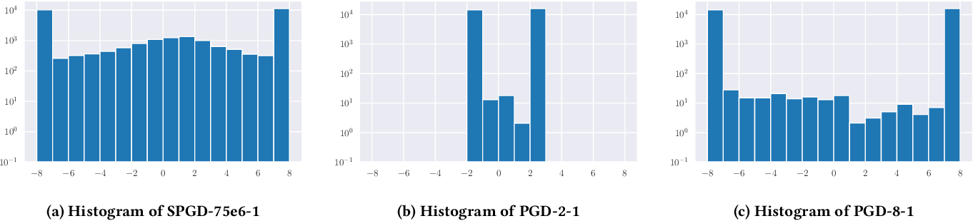 Figure 2 for Toward Few-step Adversarial Training from a Frequency Perspective