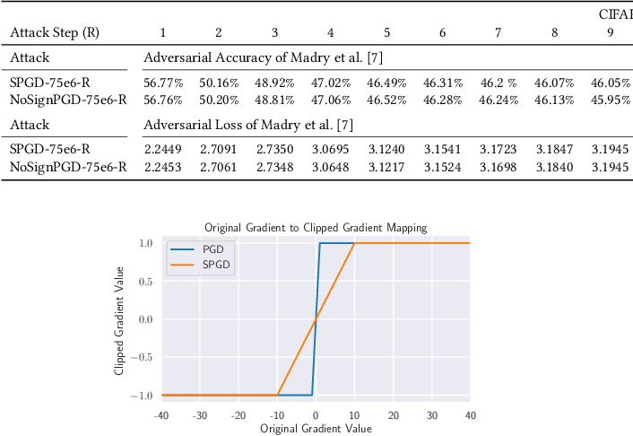 Figure 4 for Toward Few-step Adversarial Training from a Frequency Perspective