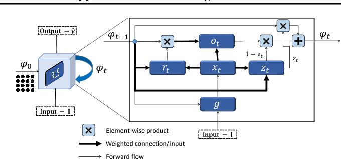 Figure 3 for Reformulating Level Sets as Deep Recurrent Neural Network Approach to Semantic Segmentation