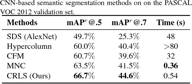 Figure 4 for Reformulating Level Sets as Deep Recurrent Neural Network Approach to Semantic Segmentation