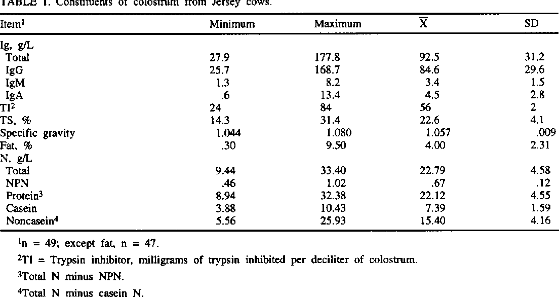 TABLE 1. Constituents of colostrum from Jersey cows.