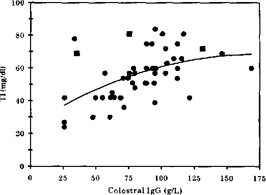 Figure 1. Relationship of IgG and trypsin inhibitor 0 in colostrum from the first miking of Jersey cows. Squares indicate cows with bacterial counts 275Wml in milk taken 3 d postpartum. Regression equation was TI = 17.7 + .650gG) - .002(IgG2); R2 = .33.