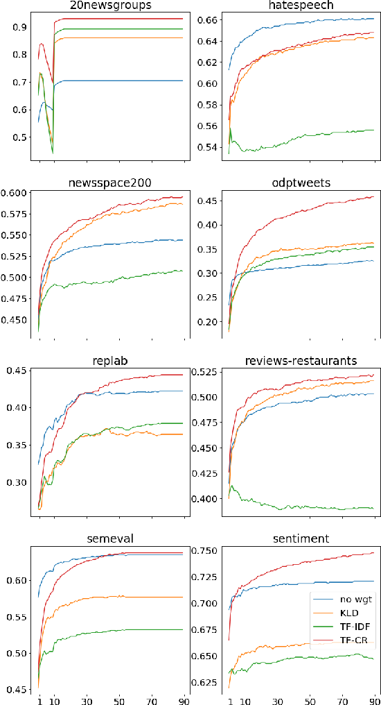 Figure 2 for Exploiting Class Labels to Boost Performance on Embedding-based Text Classification