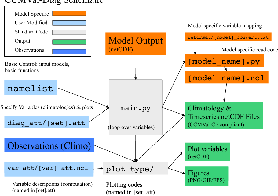 PDF] A community diagnostic tool for chemistry climate model