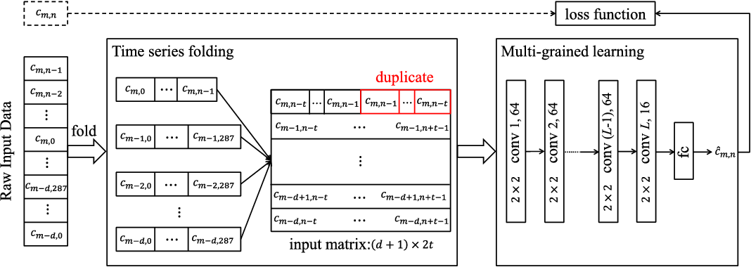 Figure 2 for PCNN: Deep Convolutional Networks for Short-term Traffic Congestion Prediction
