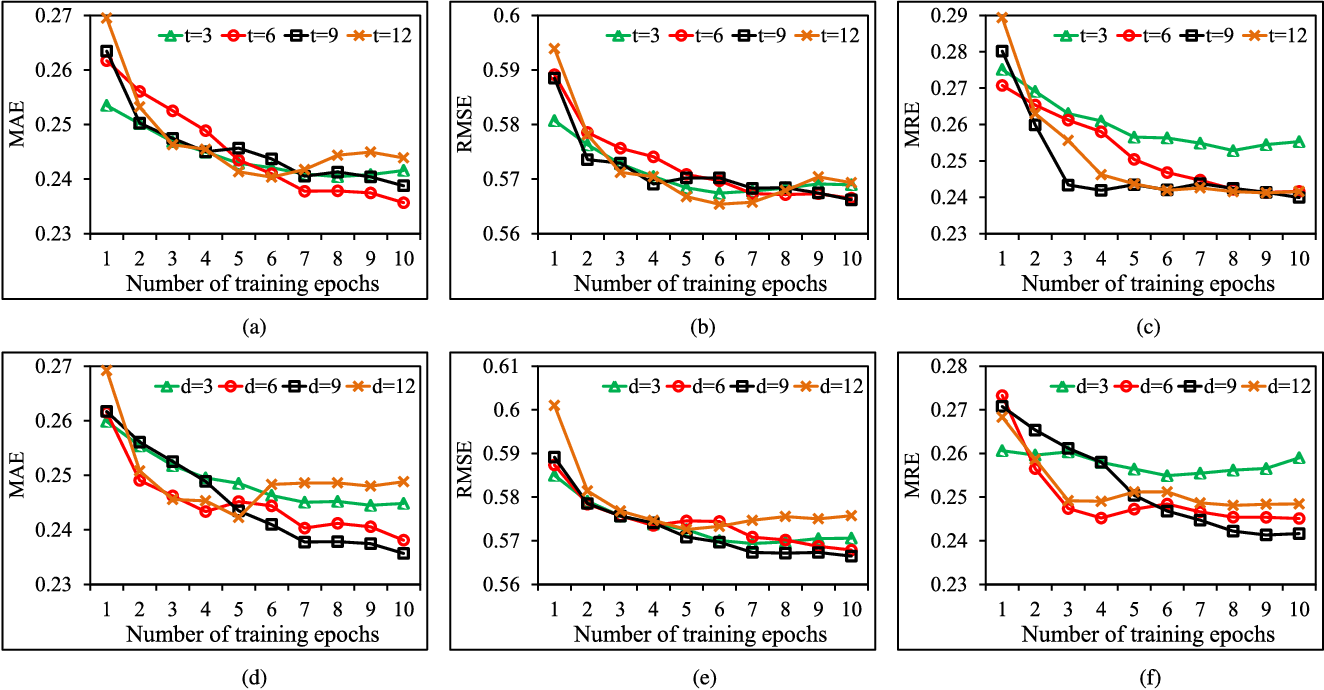 Figure 4 for PCNN: Deep Convolutional Networks for Short-term Traffic Congestion Prediction