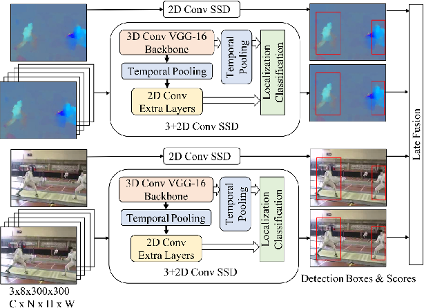 Figure 1 for Multi-Stream Single Shot Spatial-Temporal Action Detection