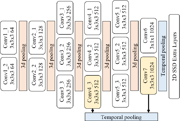 Figure 3 for Multi-Stream Single Shot Spatial-Temporal Action Detection
