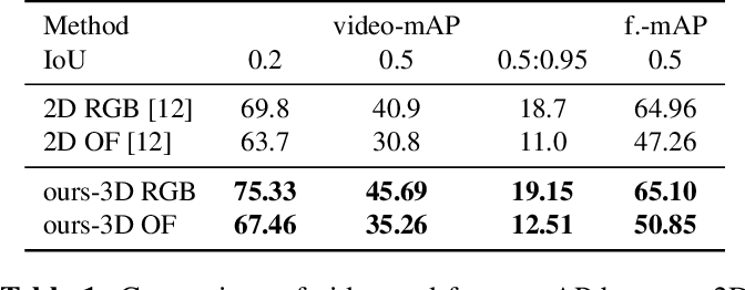 Figure 2 for Multi-Stream Single Shot Spatial-Temporal Action Detection