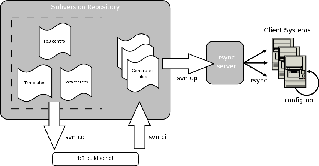 Configuration Management with Subversion , YAML and Perl Template ...