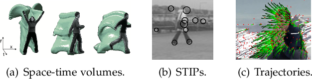 Figure 3 for Human Action Recognition from Various Data Modalities: A Review