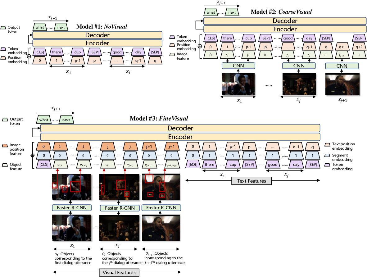 Figure 1 for Modeling Text-visual Mutual Dependency for Multi-modal Dialog Generation
