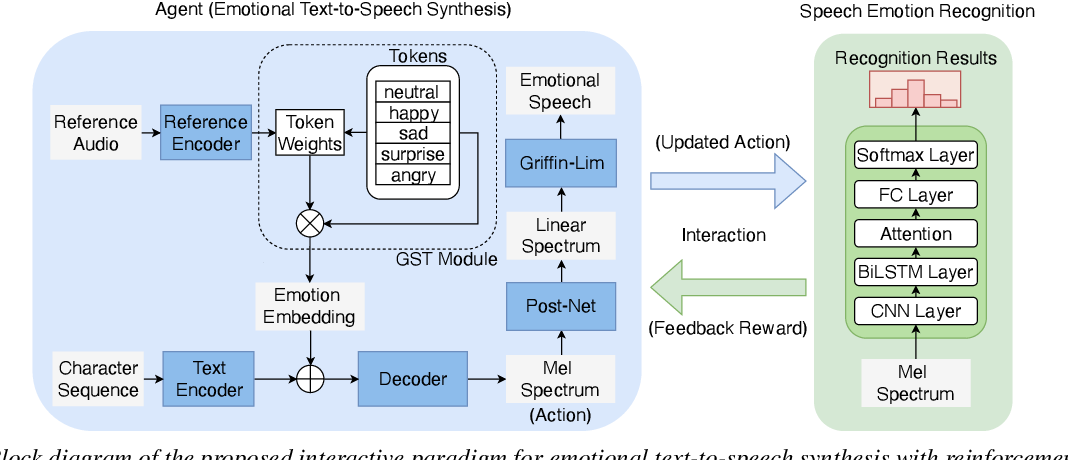 Figure 1 for Reinforcement Learning for Emotional Text-to-Speech Synthesis with Improved Emotion Discriminability