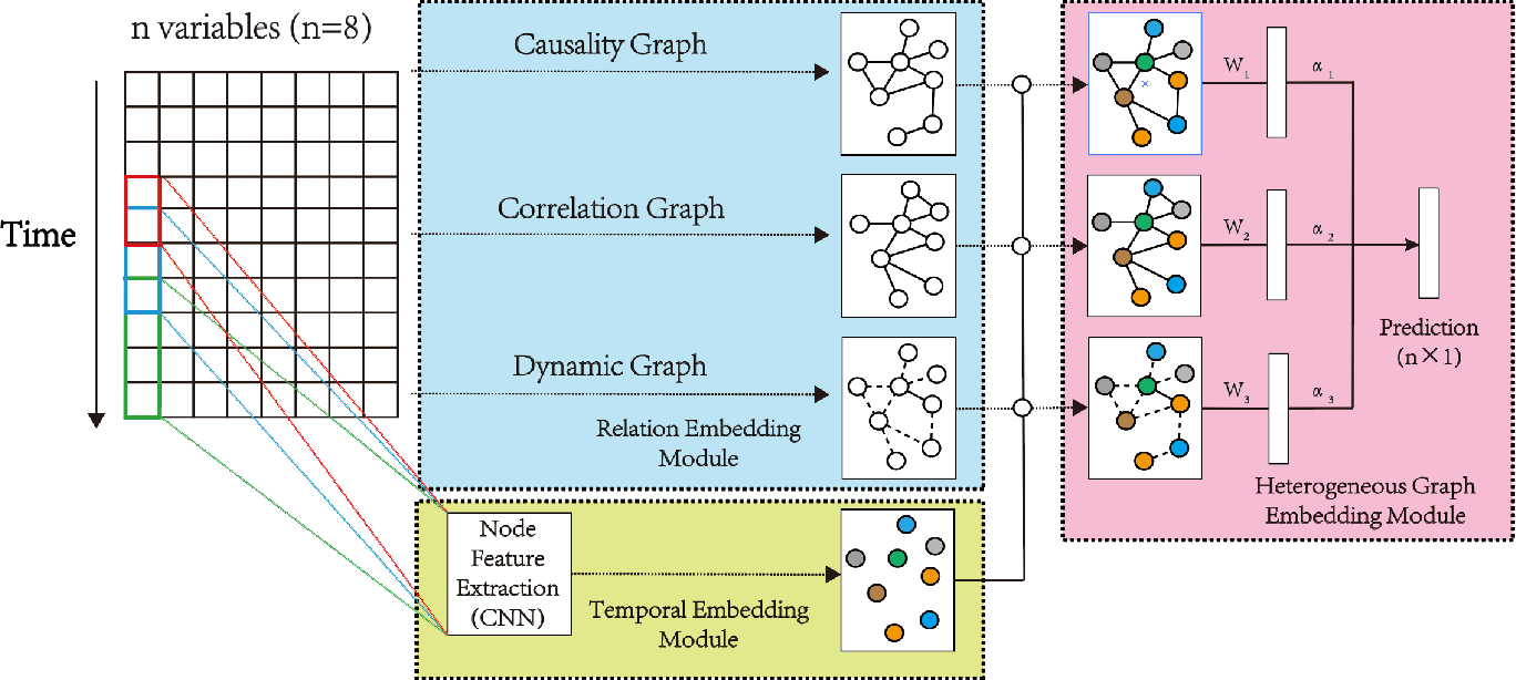 Figure 1 for Modeling Complex Spatial Patterns with Temporal Features via Heterogenous Graph Embedding Networks