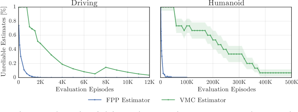 Figure 2 for Rigorous Agent Evaluation: An Adversarial Approach to Uncover Catastrophic Failures