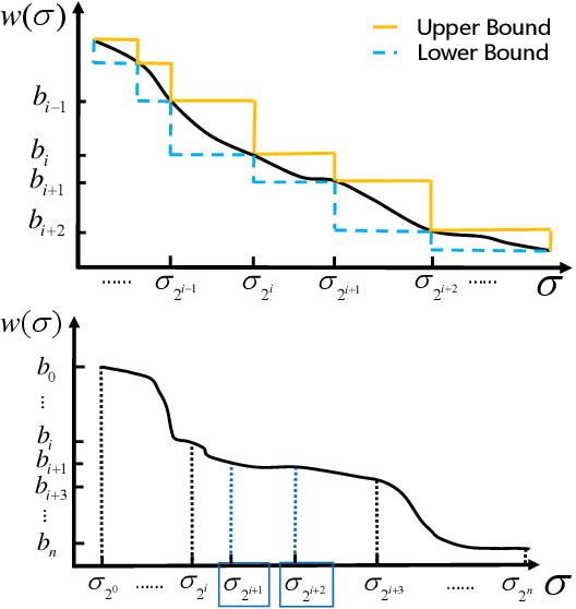 Figure 1 for AdaWISH: Faster Discrete Integration via Adaptive Quantiles
