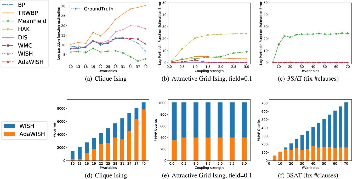 Figure 4 for AdaWISH: Faster Discrete Integration via Adaptive Quantiles