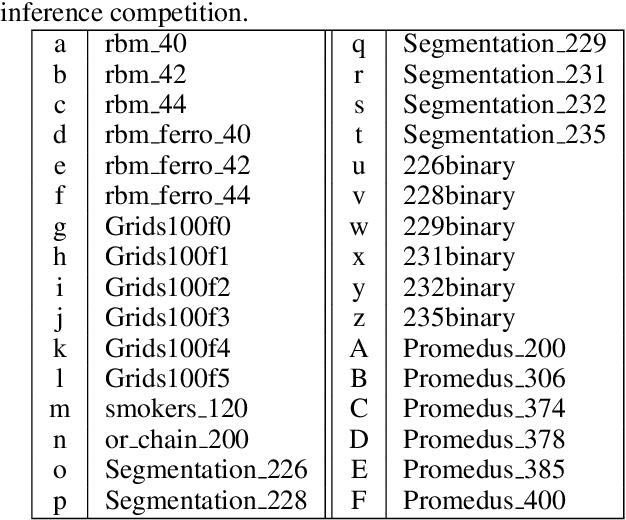 Figure 2 for AdaWISH: Faster Discrete Integration via Adaptive Quantiles
