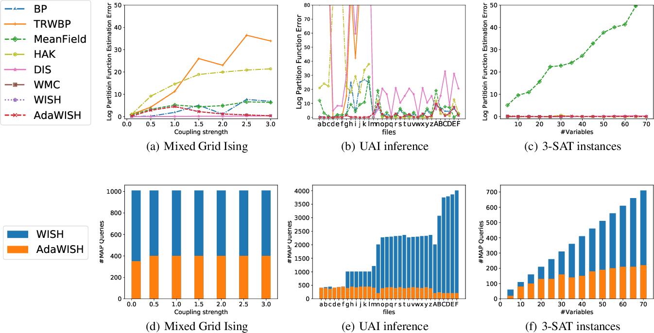 Figure 3 for AdaWISH: Faster Discrete Integration via Adaptive Quantiles