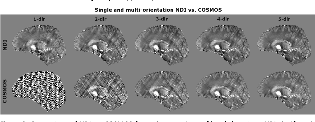 Figure 3 for Nonlinear Dipole Inversion (NDI) enables Quantitative Susceptibility Mapping (QSM) without parameter tuning
