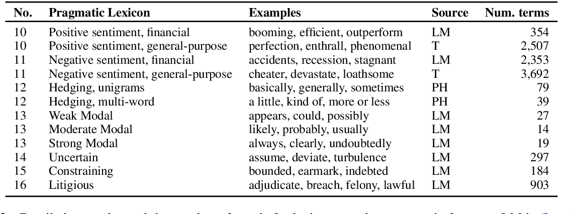 Figure 3 for Modeling financial analysts' decision making via the pragmatics and semantics of earnings calls