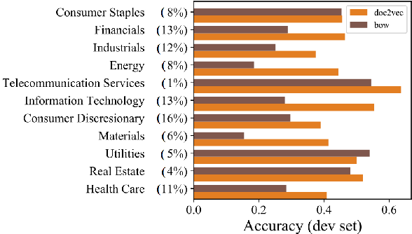 Figure 4 for Modeling financial analysts' decision making via the pragmatics and semantics of earnings calls