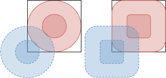 Figure 3 for Black-Box Certification with Randomized Smoothing: A Functional Optimization Based Framework