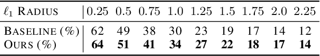 Figure 2 for Black-Box Certification with Randomized Smoothing: A Functional Optimization Based Framework