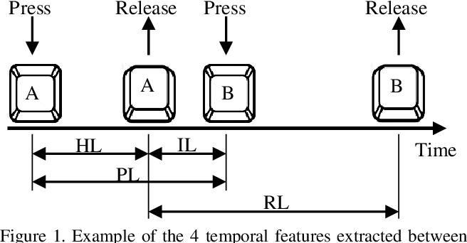 Figure 2 for TypeNet: Scaling up Keystroke Biometrics