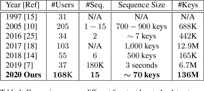 Figure 1 for TypeNet: Scaling up Keystroke Biometrics